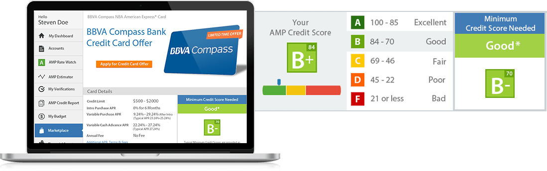 AMP Credit Score Mobile Display